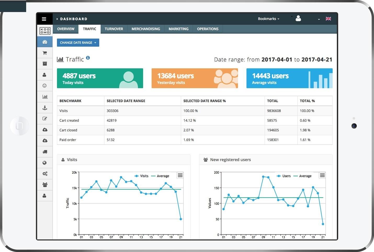 Analytics e Report