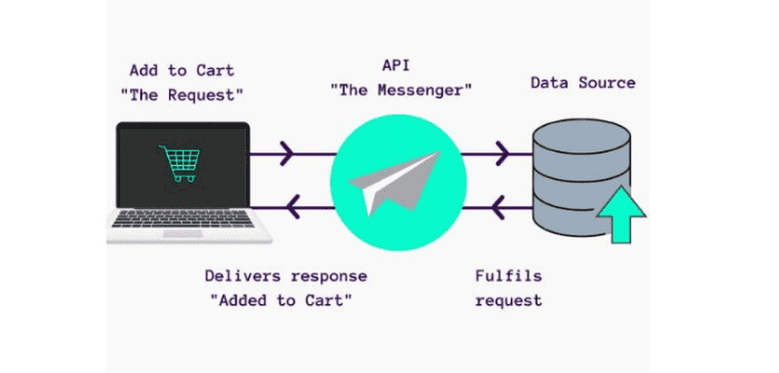 Decoding API: Simply explained and why they are vital for eCommerce
