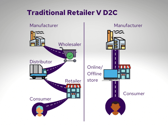 Why Direct to Consumer eCommerce is Going to be HUGE in 2021 More and more brands are testing the D2C waters
