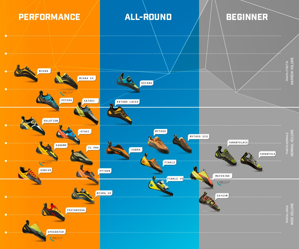 How to choose your climbing shoe